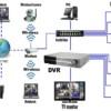 Удобные, практичные и компактные готовые системы видеонаблюдения
