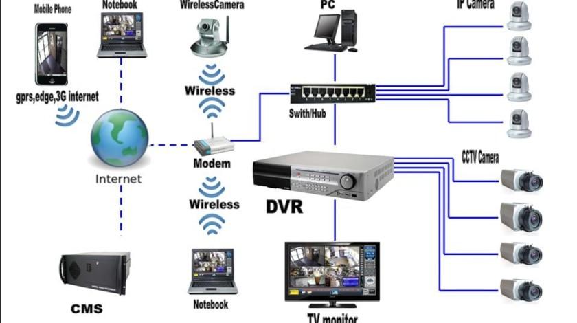 Зручні, практичні і компактні готові системи відеоспостереження