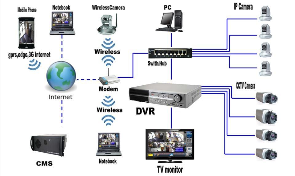 Фото Проектування систем відеонагляду
